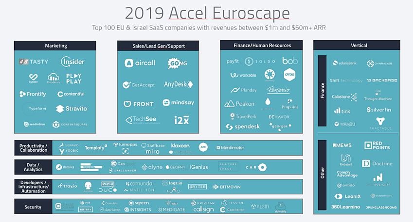 The 2019 Accel Euroscape highlights top SaaS companies, informed by G2 data