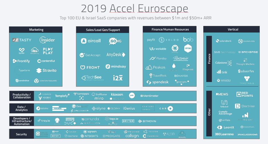 2019 Accel Euroscape